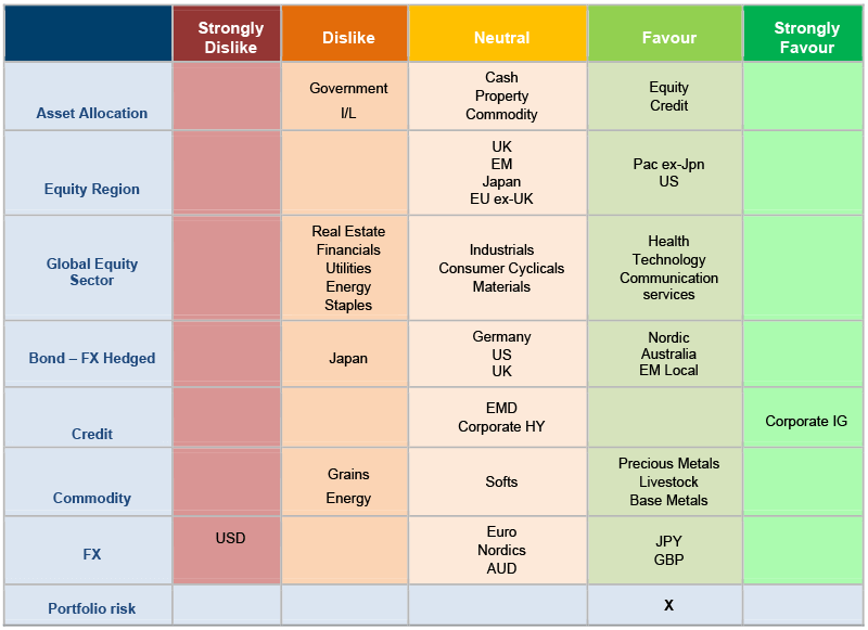 Asset allocation snapshot chart